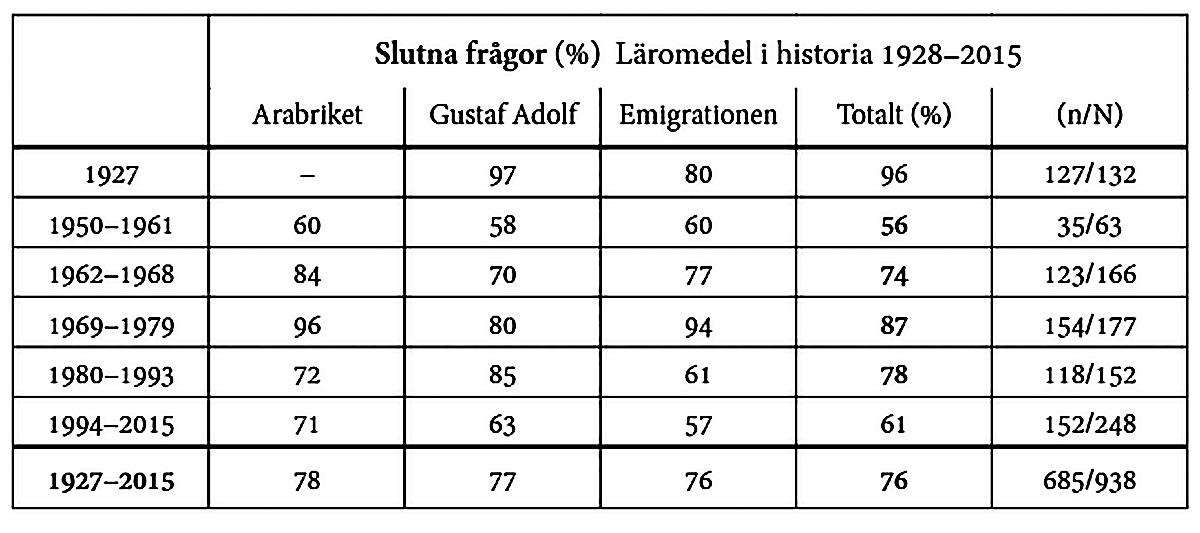 Tabell 1. Andel slutna frågor (Persson 2019, s. 55)